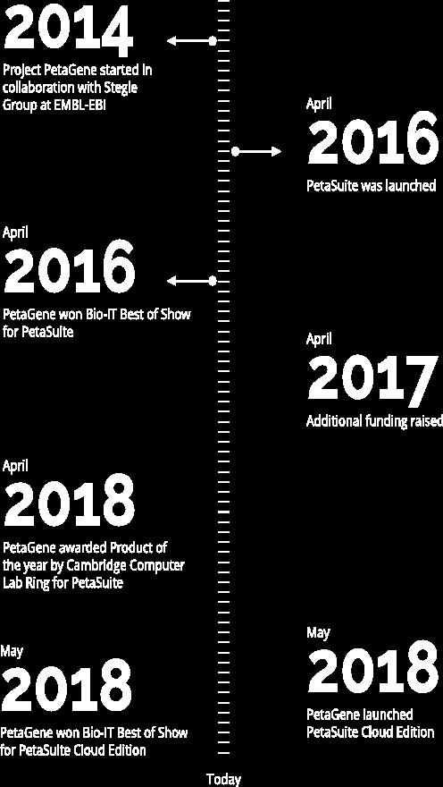 PetaGene timeline