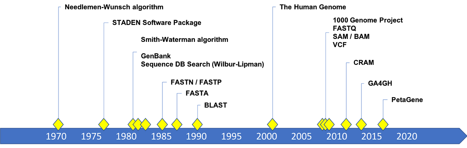 Timeline from 1970 to 2018 showing genomic data formats