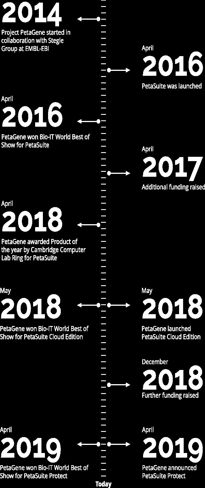 PetaGene history timeline