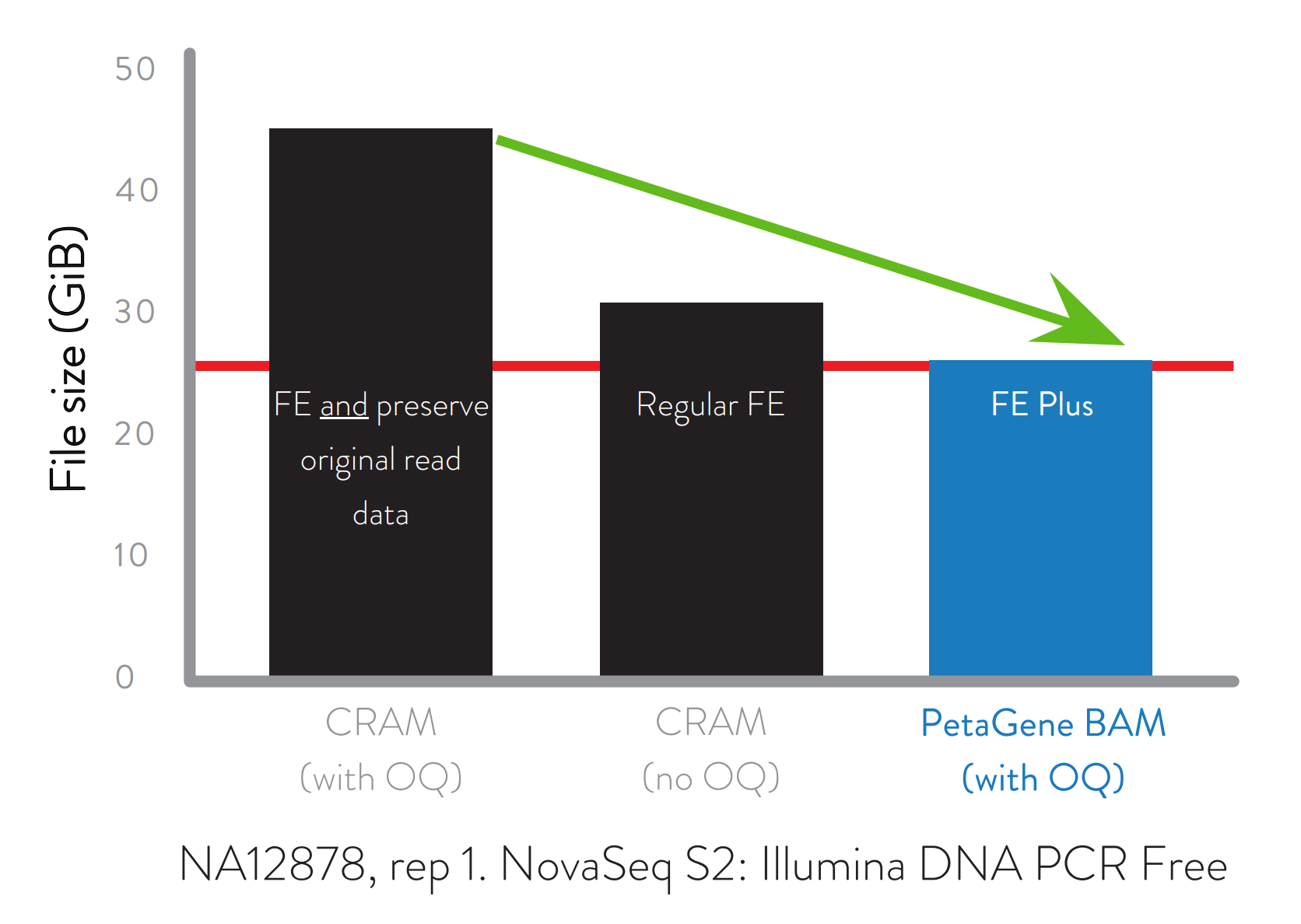 A graph demonstrating how a PetaGene FE Plus BAM file storing the original quality score data is smaller than a regular FE CRAM without the original quality score and a FE CRAM also preserving the original read data.
