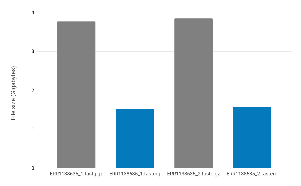 Comparison of file sizes before and after compression